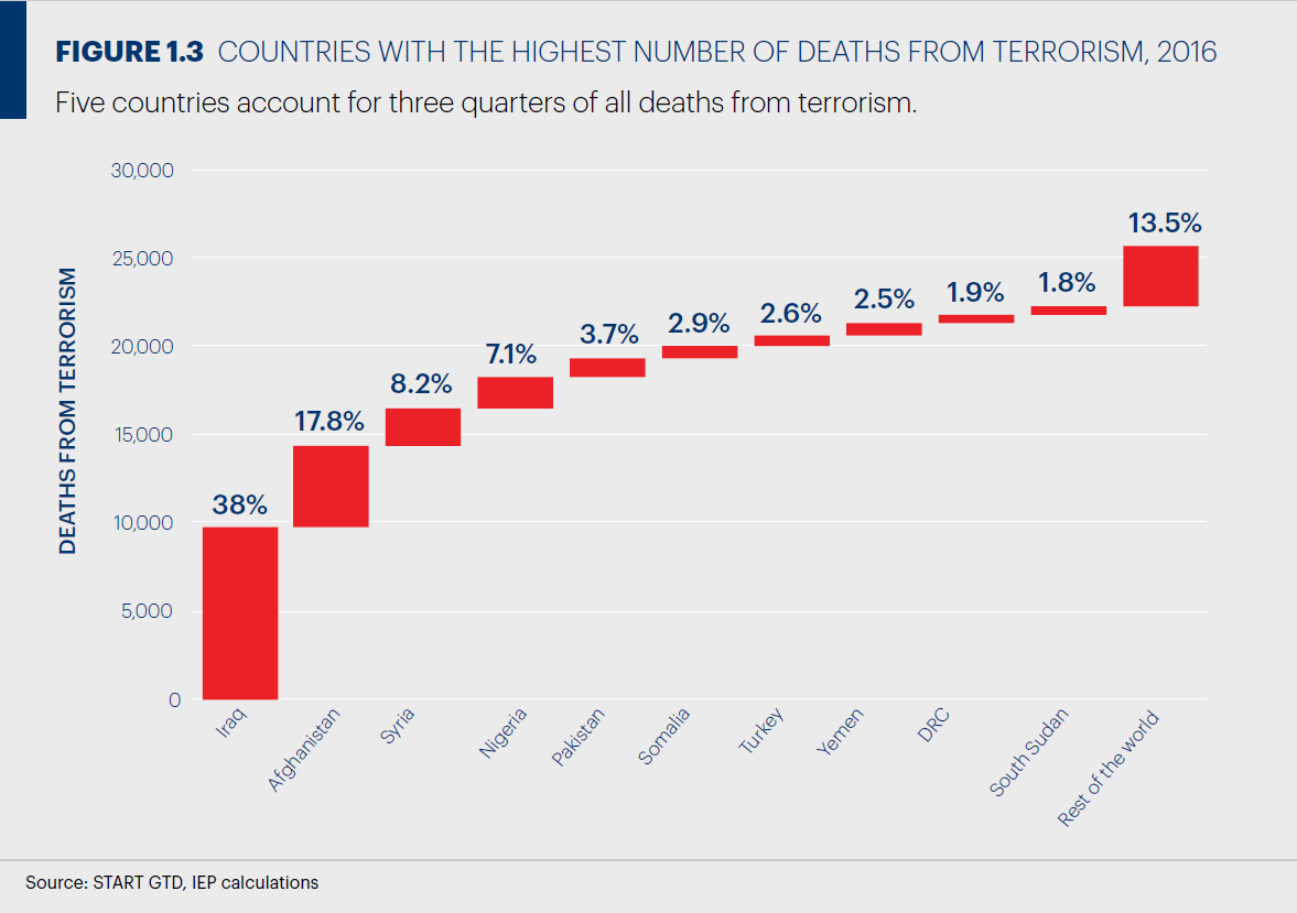 OECD諸国における各国のテロ被害状況