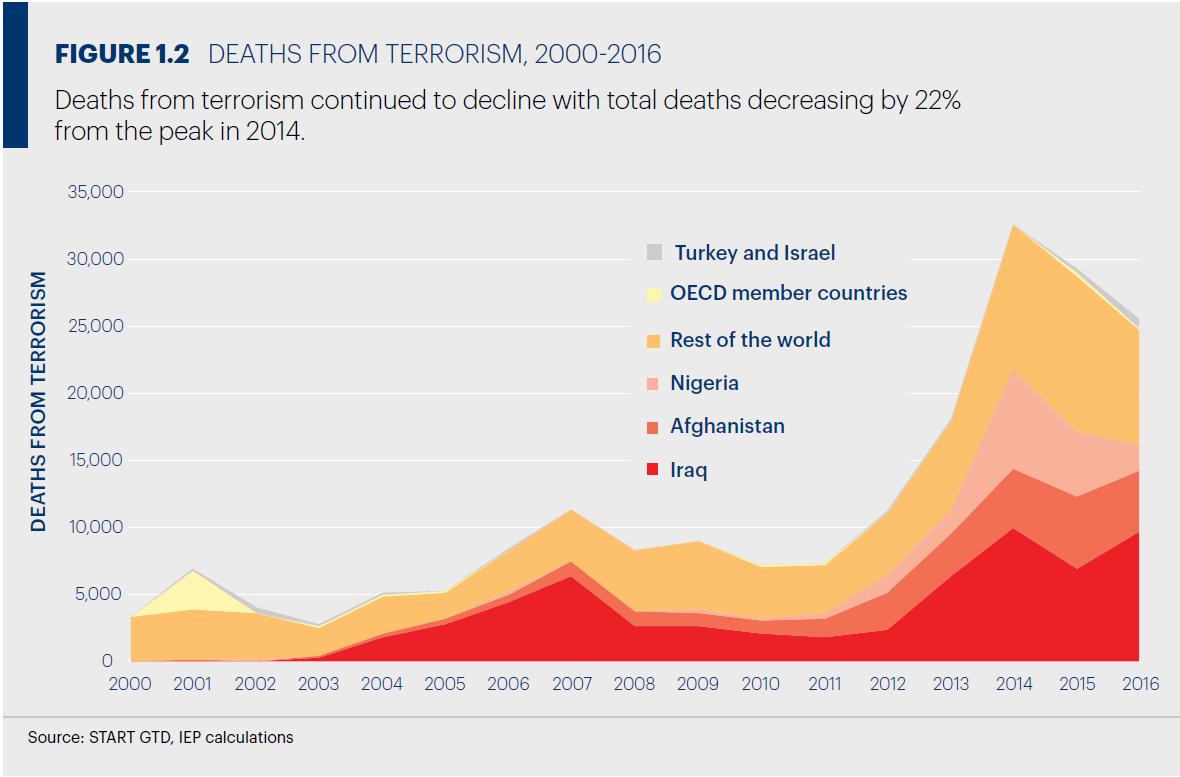 テロによる犠牲者数の推移